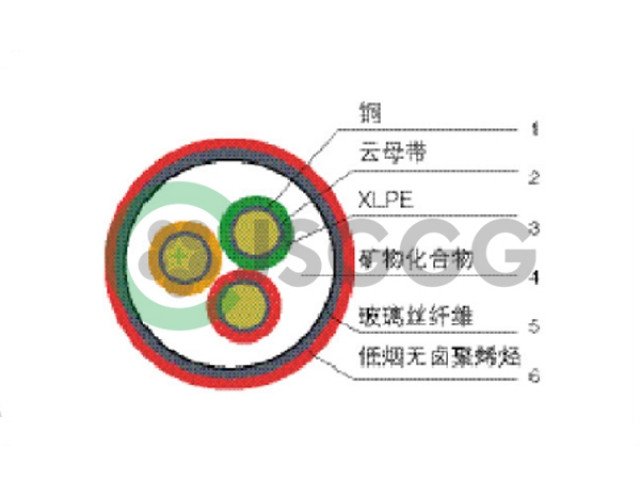 Flexible mineral insulated fireproof cable